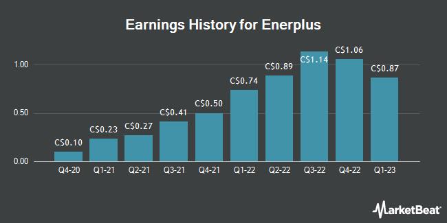 Earnings History for Enerplus (TSE:ERF)