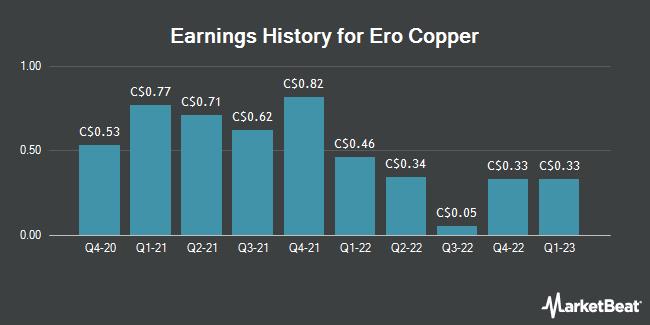 Earnings History for Ero Copper (TSE:ERO)