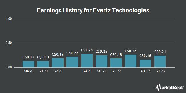Earnings History for Evertz Technologies (TSE:ET)