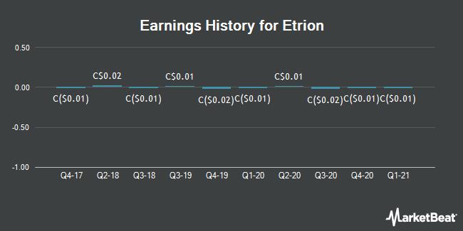 Earnings History for Etrion (TSE:ETX)
