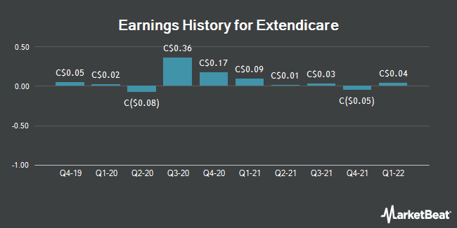 Earnings History for Extendicare (TSE:EXE)