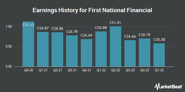 Earnings History for First National Financial (TSE:FN)