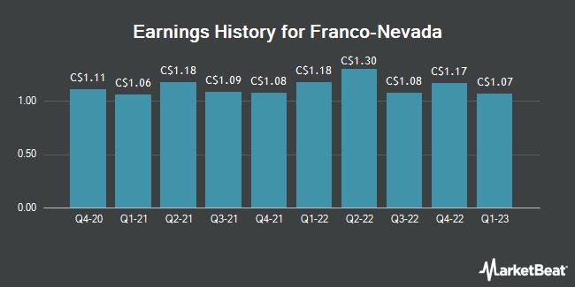 Earnings History for Franco Nevada (TSE:FNV)