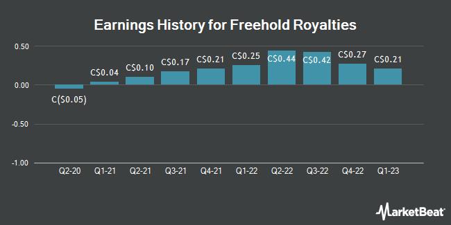 Earnings History for Freehold Royalties (TSE:FRU)