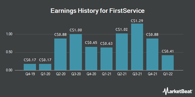 Earnings History for FirstService Co. (FSV.TO) (TSE:FSV)