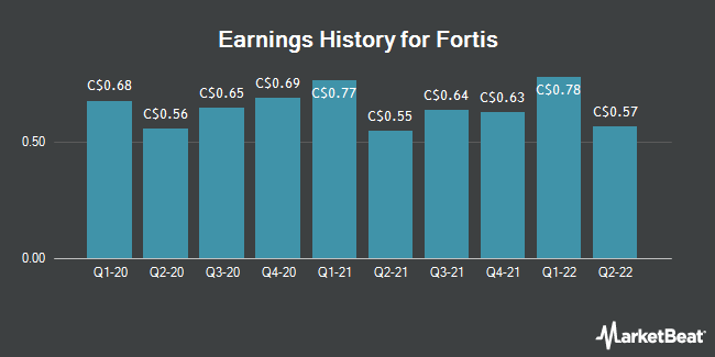 Earnings History for Fortis (TSE:FTS)