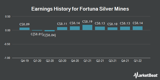 Earnings History for Fortuna Silver Mines (TSE:FVI)