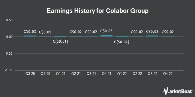 Earnings History for Colabor Group (TSE:GCL)
