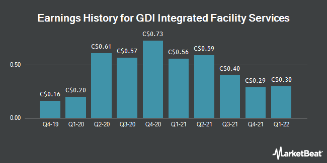 Earnings History for GDI Integrated Facility Services (TSE:GDI)