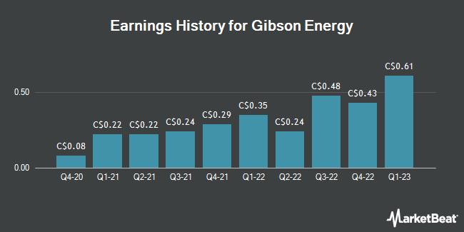 Earnings History for Gibson Energy (TSE:GEI)