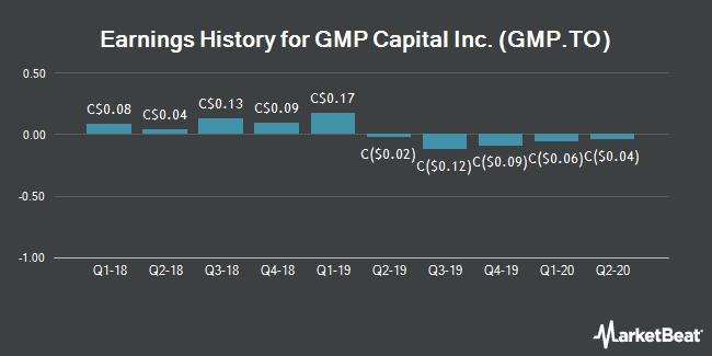 Earnings History for GMP Capital (TSE:GMP)