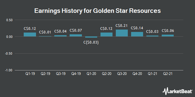 Earnings History for Golden Star Resources (TSE:GSC)