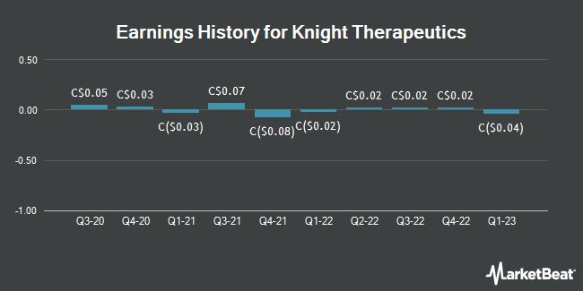 Earnings History for Knight Therapeutics (TSE:GUD)
