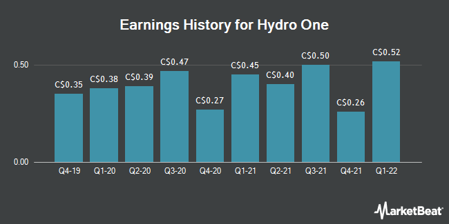 Earnings History for Hydro One (TSE:H)