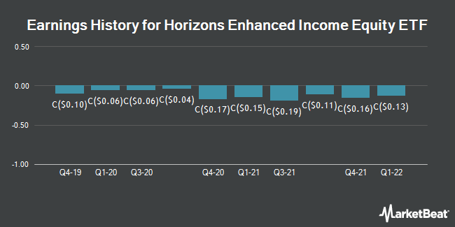 Earnings History for Horizons Enhcd Inc Eqy Cl E Unt Etf (TSE:HEX)