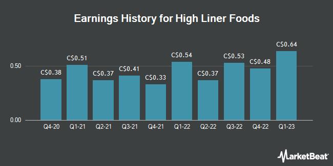 Earnings History for High Liner Foods (TSE:HLF)