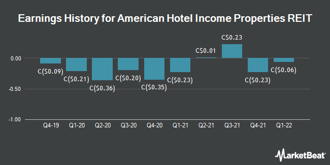 Earnings History for American Hotel Income Properties REIT (TSE:HOT)