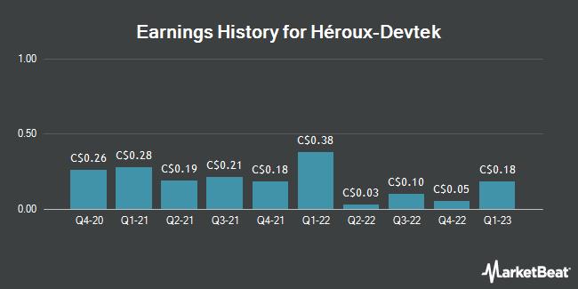 Earnings History for Heroux Devtek (TSE:HRX)