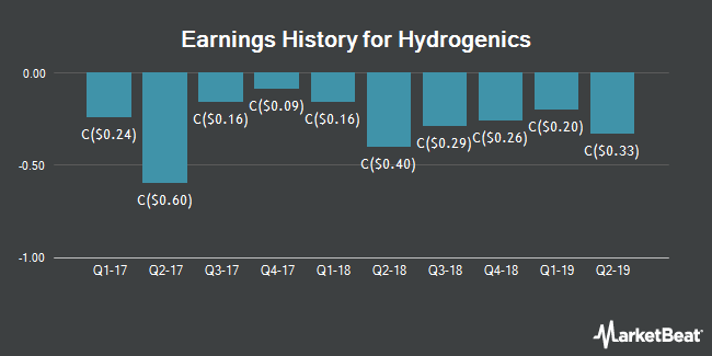 Earnings History for Hydrogenics (TSE:HYG)