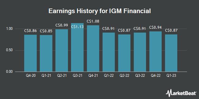 Earnings History for IGM Financial (TSE:IGM)