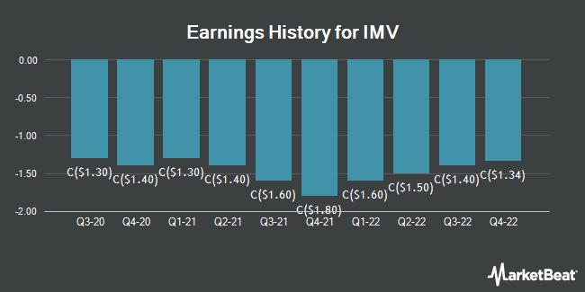 Earnings History for IMV (TSE:IMV)