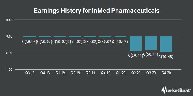 Earnings History for InMed Pharmaceuticals (TSE:IN)