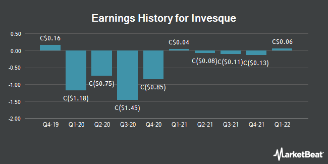 Earnings History for Invesque (TSE:IVQ)