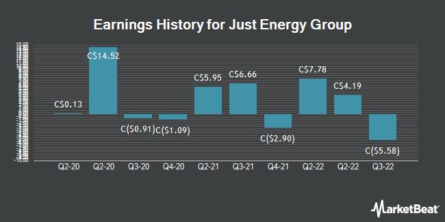 Earnings History for Just Energy Group (TSE:JE)