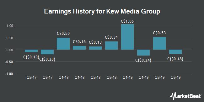 Earnings History for Kew Media Group (TSE:KEW)