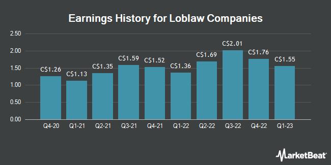 Earnings History for Loblaw Companies (TSE:L)