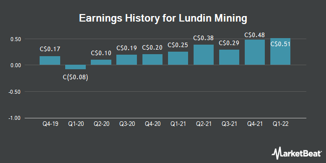 Earnings History for Lundin Mining (TSE:LUN)