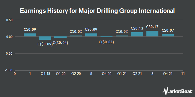 Major Drilling Group Int'l (MDI) to Release Quarterly