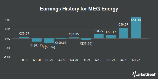 Earnings History for MEG Energy (TSE:MEG)