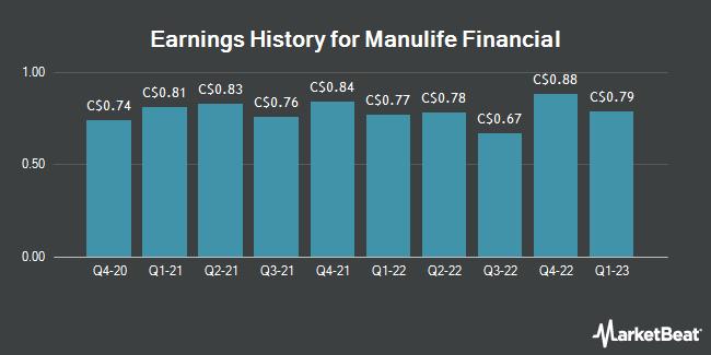 Earnings History for Manulife Financial (TSE:MFC)