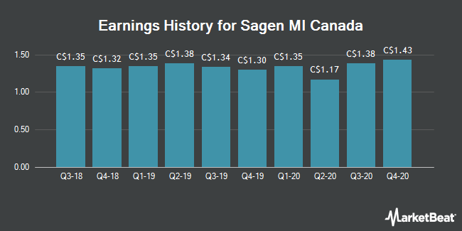 Earnings History for Genworth MI Canada (TSE:MIC)