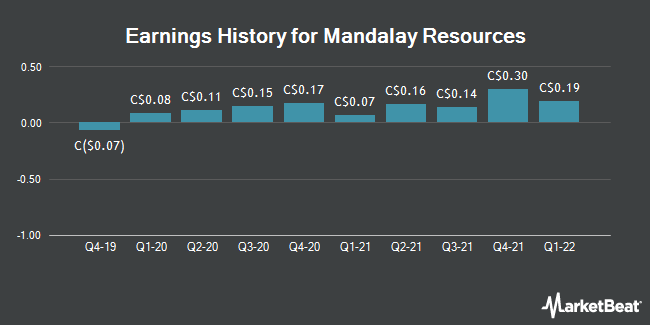 Earnings History for Mandalay Resources (TSE:MND)