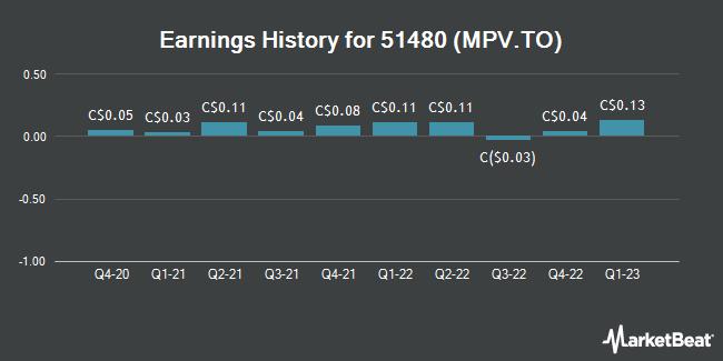 Earnings History for 51480 (MPV.TO) (TSE:MPV)