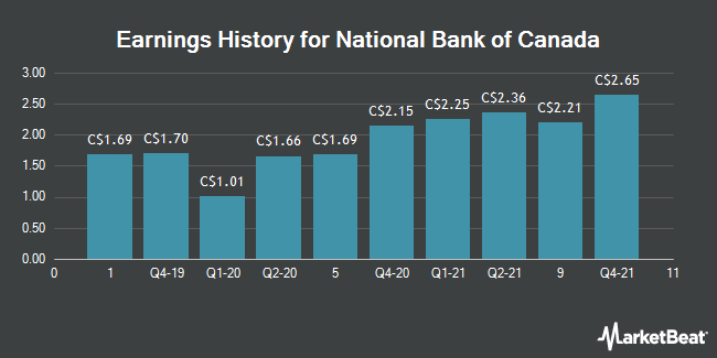Earnings History for National Bank of Canada (TSE:NA)