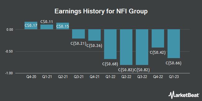 Earnings History for NFI Group (TSE:NFI)