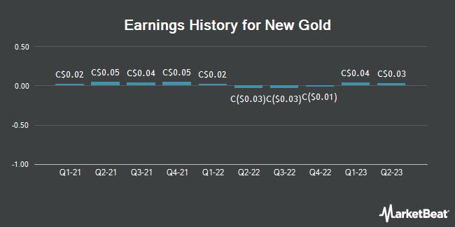 Earnings History for New Gold (TSE:NGD)