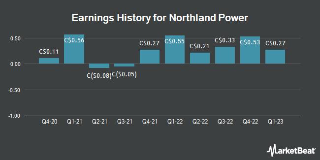 Earnings History for Northland Power (TSE:NPI)