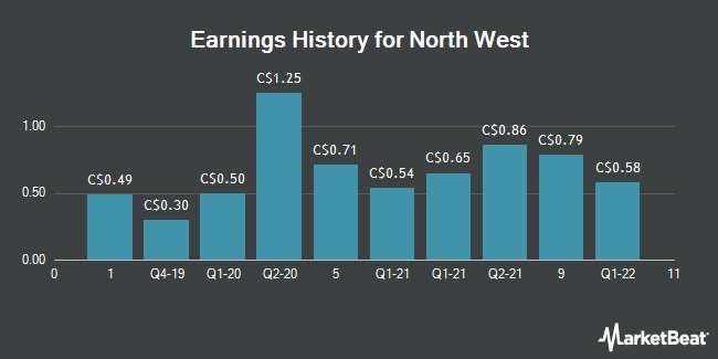 Earnings History for North West (TSE:NWC)