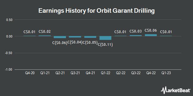 Earnings History for Forage Orbit Garant (TSE:OGD)
