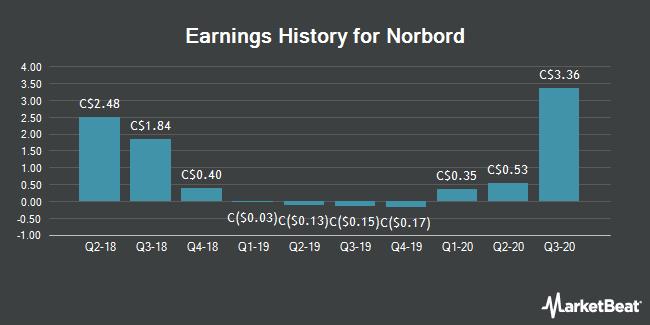 Earnings History for Norbord (TSE:OSB)