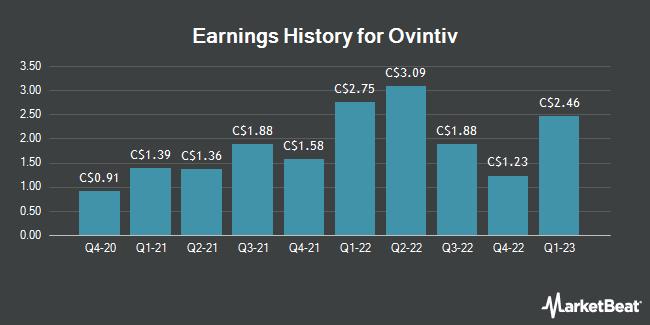 Earnings History for Ovintiv (TSE:OVV)