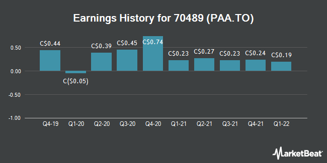 Earnings History for Pan American Silver (TSE:PAA)