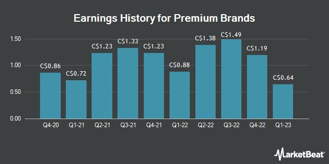 Earnings History for Premium Brands (TSE:PBH)