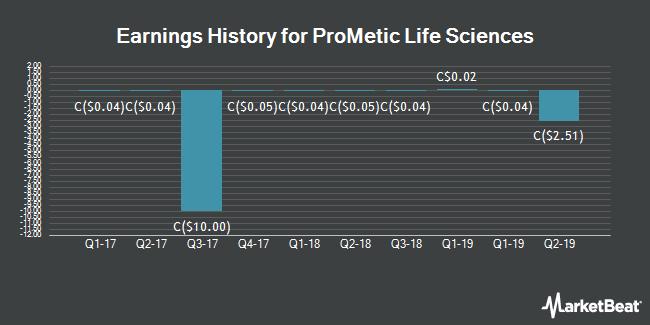 Earnings History for ProMetic Life Sciences (TSE:PLI)