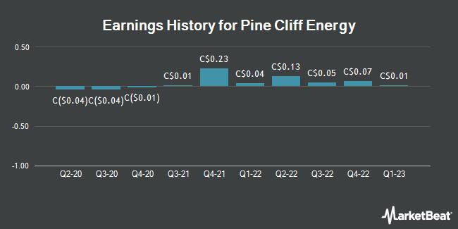 Earnings History for Pine Cliff Energy (TSE:PNE)