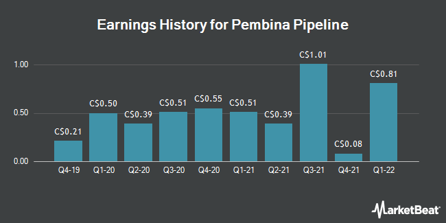 Earnings History for Pembina Pipeline (TSE:PPL)